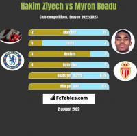 Hakim Ziyech vs Myron Boadu h2h player stats