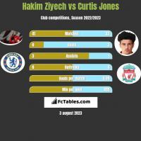 Hakim Ziyech vs Curtis Jones h2h player stats