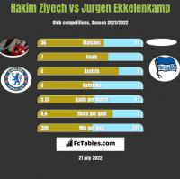 Hakim Ziyech vs Jurgen Ekkelenkamp h2h player stats