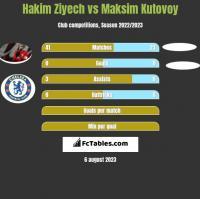 Hakim Ziyech vs Maksim Kutovoy h2h player stats
