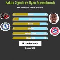 Hakim Ziyech vs Ryan Gravenberch h2h player stats