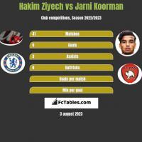 Hakim Ziyech vs Jarni Koorman h2h player stats