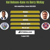 Hal Robson-Kanu vs Barry McKay h2h player stats
