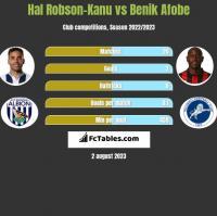 Hal Robson-Kanu vs Benik Afobe h2h player stats