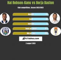Hal Robson-Kanu vs Borja Baston h2h player stats