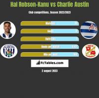 Hal Robson-Kanu vs Charlie Austin h2h player stats