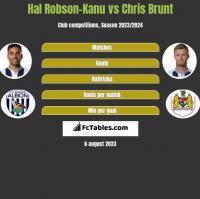 Hal Robson-Kanu vs Chris Brunt h2h player stats