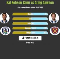 Hal Robson-Kanu vs Craig Dawson h2h player stats