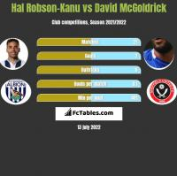Hal Robson-Kanu vs David McGoldrick h2h player stats
