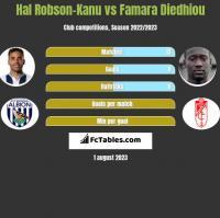 Hal Robson-Kanu vs Famara Diedhiou h2h player stats