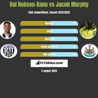 Hal Robson-Kanu vs Jacob Murphy h2h player stats