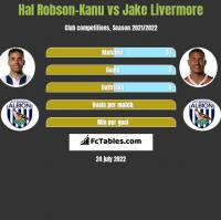 Hal Robson-Kanu vs Jake Livermore h2h player stats