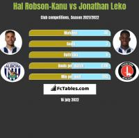 Hal Robson-Kanu vs Jonathan Leko h2h player stats