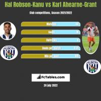 Hal Robson-Kanu vs Karl Ahearne-Grant h2h player stats