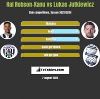 Hal Robson-Kanu vs Lukas Jutkiewicz h2h player stats