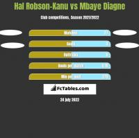Hal Robson-Kanu vs Mbaye Diagne h2h player stats