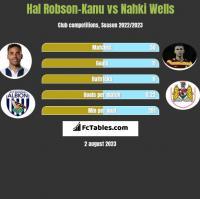 Hal Robson-Kanu vs Nahki Wells h2h player stats