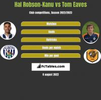 Hal Robson-Kanu vs Tom Eaves h2h player stats