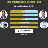 Hal Robson-Kanu vs Sam Field h2h player stats