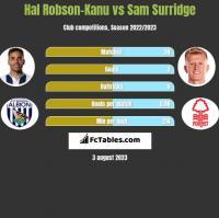 Hal Robson-Kanu vs Sam Surridge h2h player stats