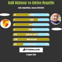 Halil Akbunar vs Adrien Regattin h2h player stats