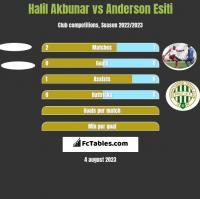 Halil Akbunar vs Anderson Esiti h2h player stats