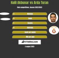 Halil Akbunar vs Arda Turan h2h player stats