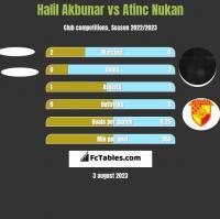 Halil Akbunar vs Atinc Nukan h2h player stats