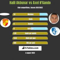 Halil Akbunar vs Axel N'Gando h2h player stats