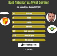 Halil Akbunar vs Aykut Ceviker h2h player stats