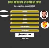 Halil Akbunar vs Berkan Emir h2h player stats