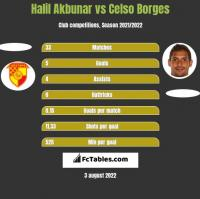 Halil Akbunar vs Celso Borges h2h player stats