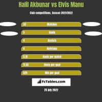 Halil Akbunar vs Elvis Manu h2h player stats