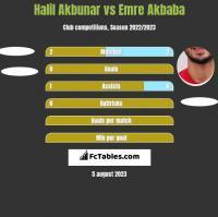 Halil Akbunar vs Emre Akbaba h2h player stats