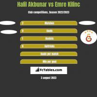 Halil Akbunar vs Emre Kilinc h2h player stats