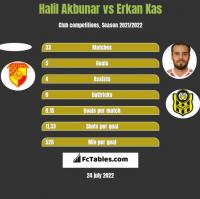 Halil Akbunar vs Erkan Kas h2h player stats