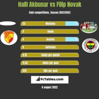 Halil Akbunar vs Filip Novak h2h player stats