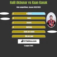 Halil Akbunar vs Kaan Kanak h2h player stats