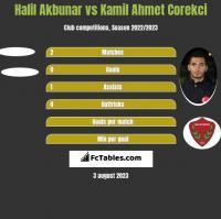 Halil Akbunar vs Kamil Ahmet Corekci h2h player stats