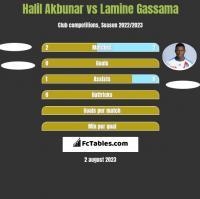 Halil Akbunar vs Lamine Gassama h2h player stats