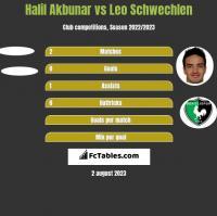 Halil Akbunar vs Leo Schwechlen h2h player stats