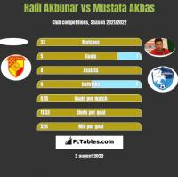Halil Akbunar vs Mustafa Akbas h2h player stats