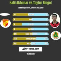 Halil Akbunar vs Tayfur Bingol h2h player stats