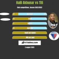 Halil Akbunar vs Titi h2h player stats