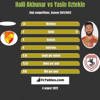 Halil Akbunar vs Yasin Oztekin h2h player stats