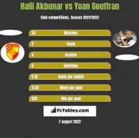Halil Akbunar vs Yoan Gouffran h2h player stats