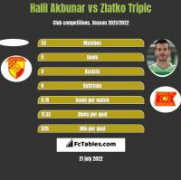 Halil Akbunar vs Zlatko Tripic h2h player stats