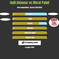 Halil Akbunar vs Murat Paluli h2h player stats