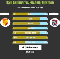 Halil Akbunar vs Huseyin Turkmen h2h player stats