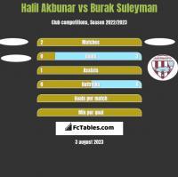 Halil Akbunar vs Burak Suleyman h2h player stats